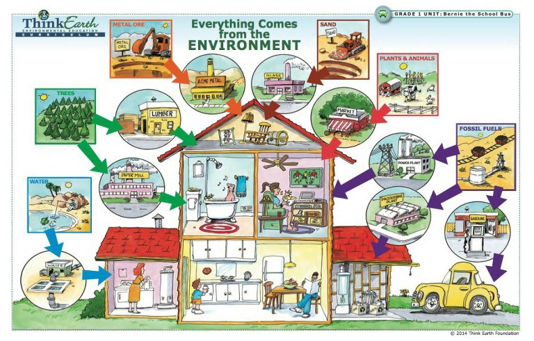 earth learning in the home